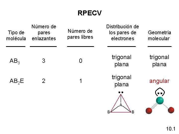 RPECV Tipo de molécula AB 3 AB 2 E Número de pares enlazantes 3