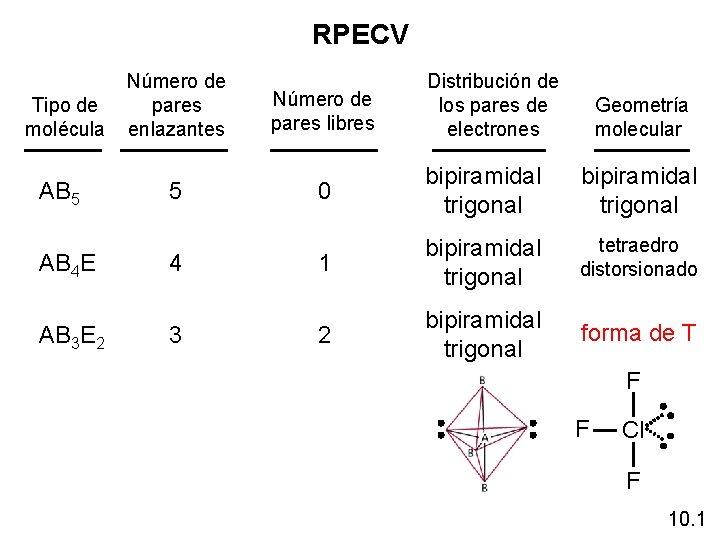 RPECV Tipo de molécula Número de pares enlazantes Distribución de los pares de electrones