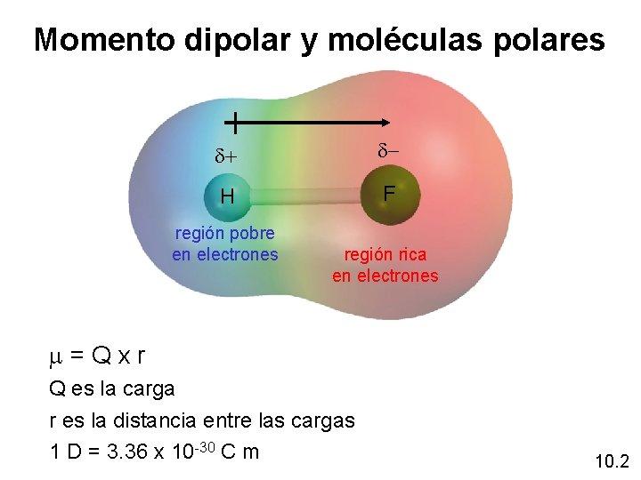 Momento dipolar y moléculas polares d+ d- H F región pobre en electrones región