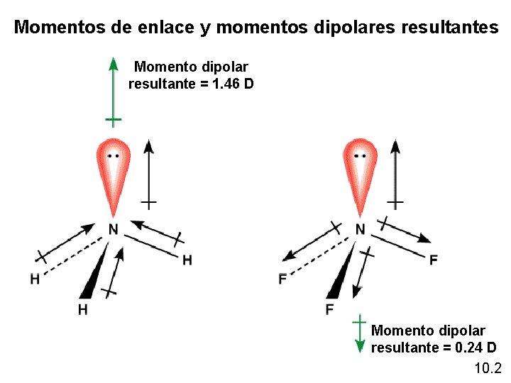 Momentos de enlace y momentos dipolares resultantes Momento dipolar resultante = 1. 46 D