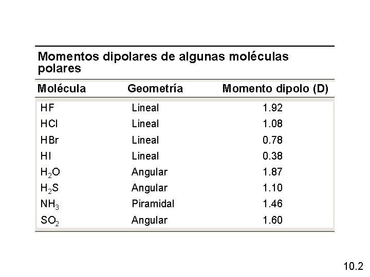 Momentos dipolares de algunas moléculas polares Molécula Geometría Momento dipolo (D) HF Lineal 1.