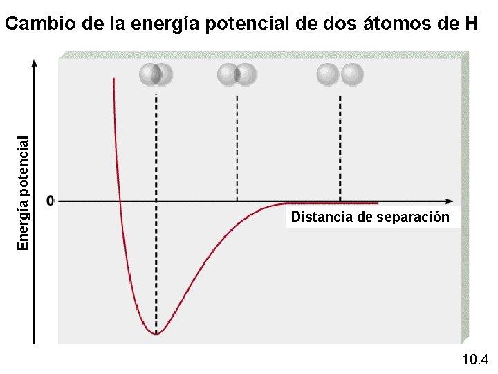 Energía potencial Cambio de la energía potencial de dos átomos de H Distancia de
