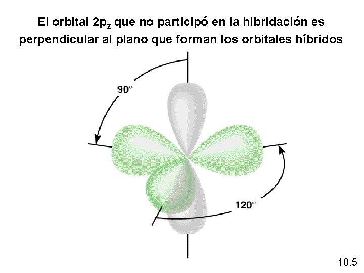El orbital 2 pz que no participó en la hibridación es perpendicular al plano