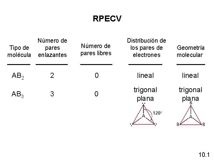 RPECV Tipo de molécula Número de pares enlazantes Número de pares libres Distribución de