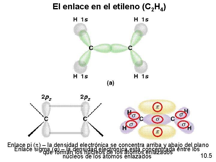 El enlace en el etileno (C 2 H 4) Enlace pi (p) – la