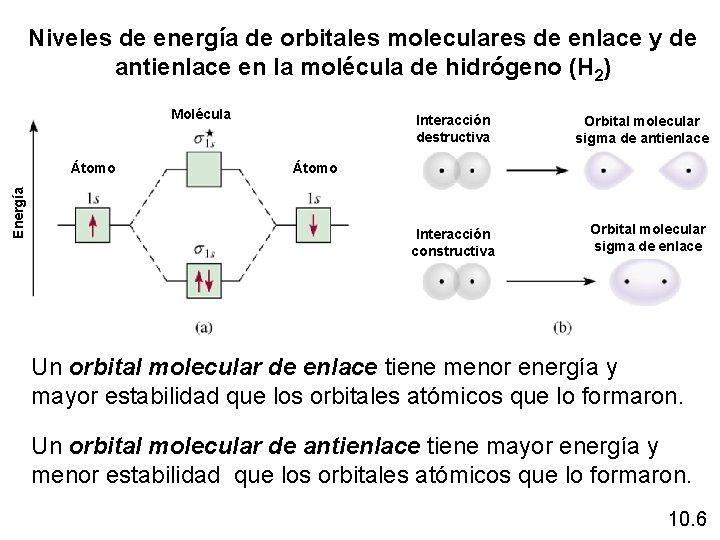Niveles de energía de orbitales moleculares de enlace y de antienlace en la molécula