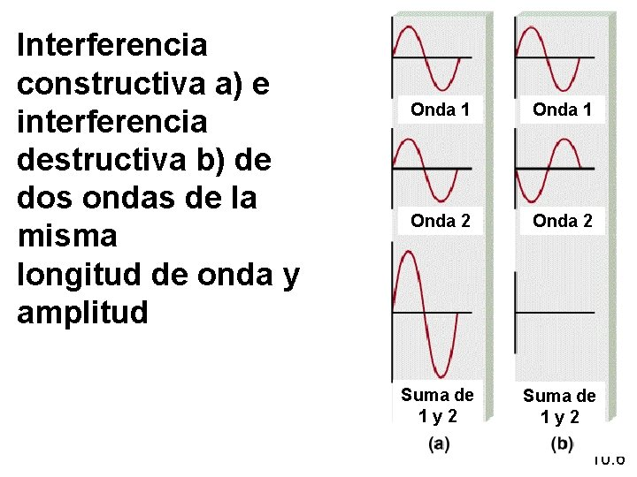 Interferencia constructiva a) e interferencia destructiva b) de dos ondas de la misma longitud