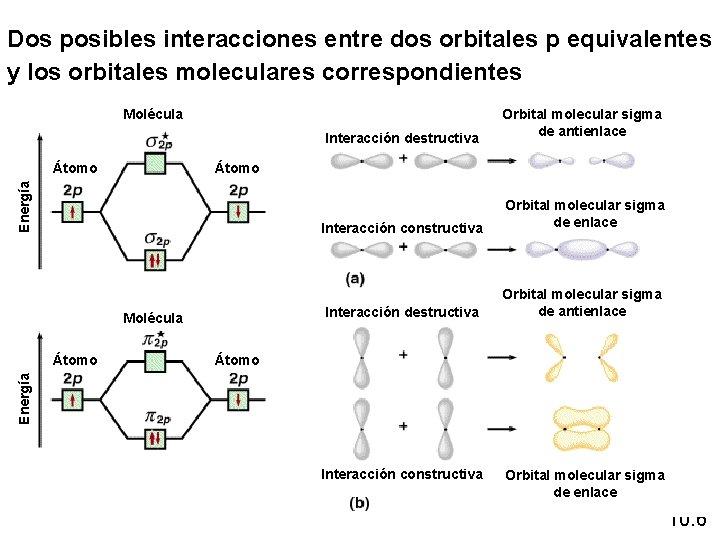 Dos posibles interacciones entre dos orbitales p equivalentes y los orbitales moleculares correspondientes Molécula