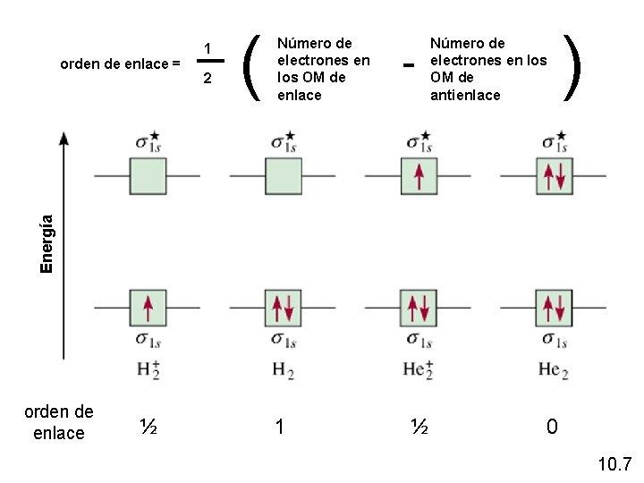 2 ( Número de electrones en los OM de enlace - Número de electrones