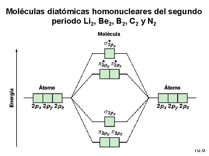 Moléculas diatómicas homonucleares del segundo periodo Li 2, Be 2, B 2, C 2