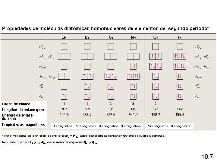Propiedades de moléculas diatómicas homonucleares de elementos del segundo periodo* Orden de enlace Longitud