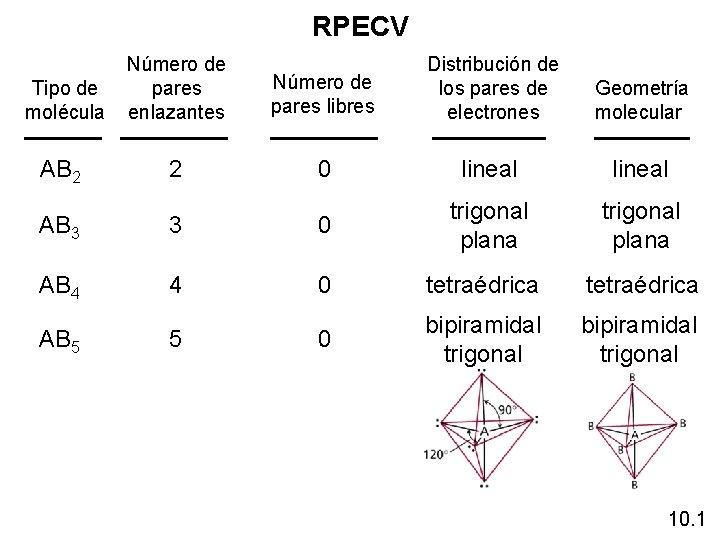 RPECV Tipo de molécula Número de pares enlazantes AB 2 2 Número de pares
