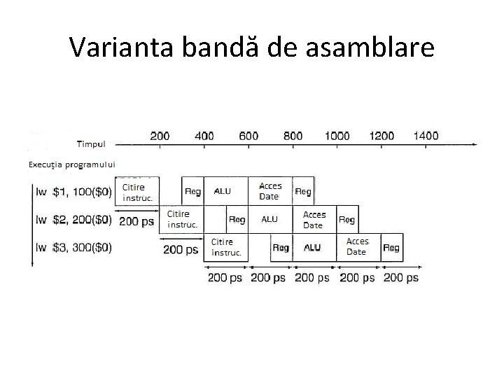 Varianta bandă de asamblare