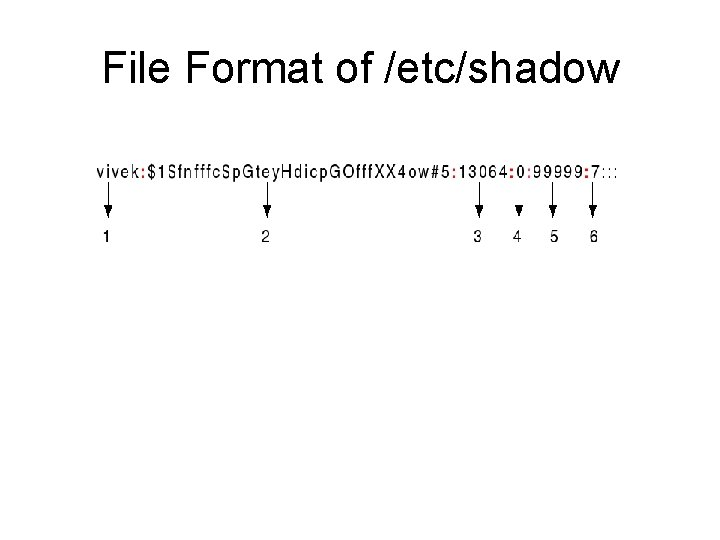 File Format of /etc/shadow
