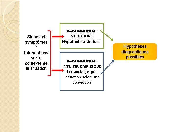 Signes et symptômes * Informations sur le contexte de la situation RAISONNEMENT STRUCTURÉ Hypothético-déductif