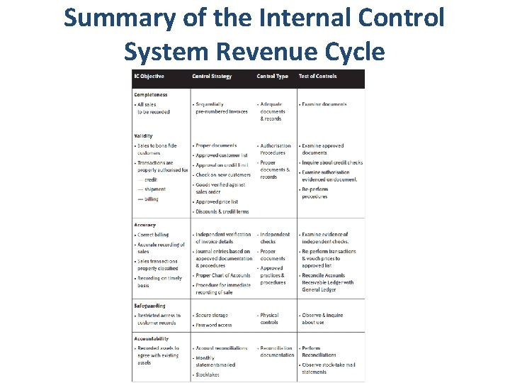 Summary of the Internal Control System Revenue Cycle