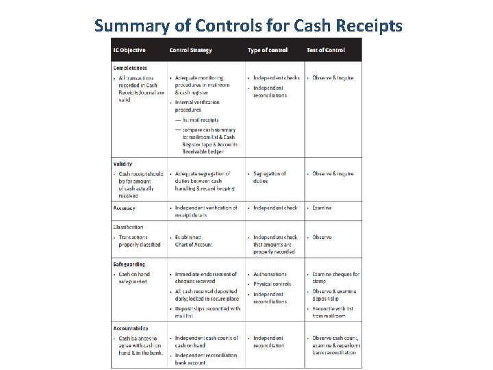 Summary of Controls for Cash Receipts