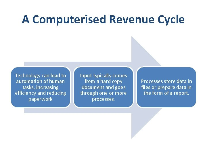 A Computerised Revenue Cycle Technology can lead to automation of human tasks, increasing efficiency