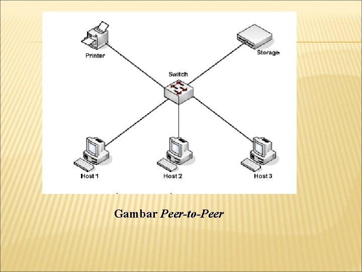 Gambar Peer-to-Peer