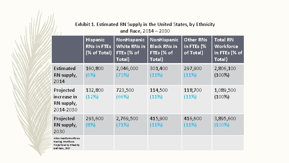 Exhibit 1. Estimated RN Supply in the United States, by Ethnicity and Race, 2014