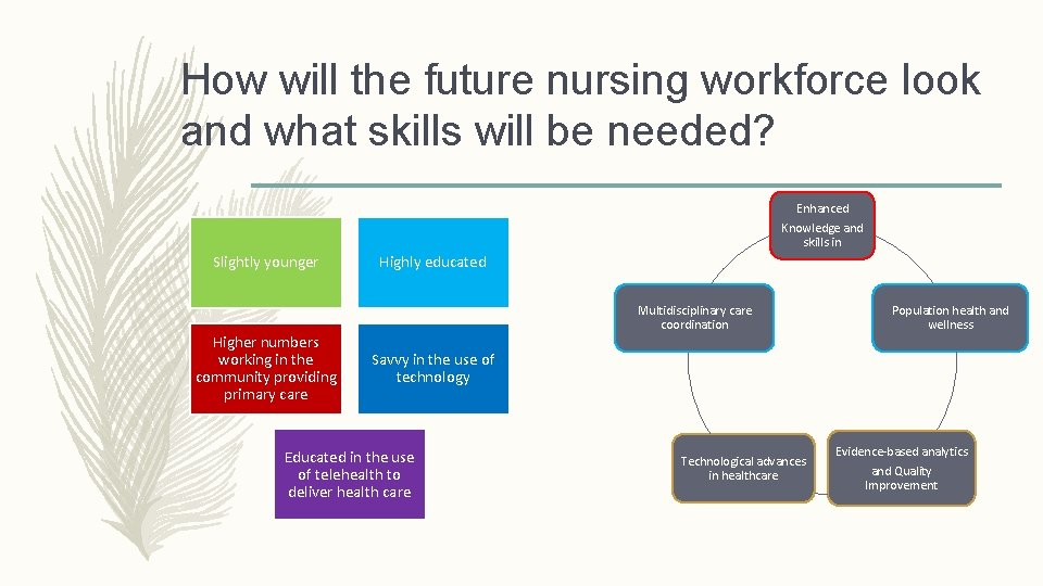 How will the future nursing workforce look and what skills will be needed? Enhanced