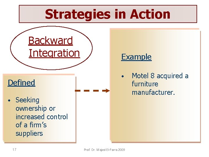 Strategies in Action Backward Integration Defined • Example • Seeking ownership or increased control
