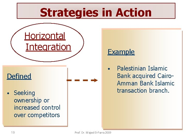 Strategies in Action Horizontal Integration Defined • Example • Seeking ownership or increased control