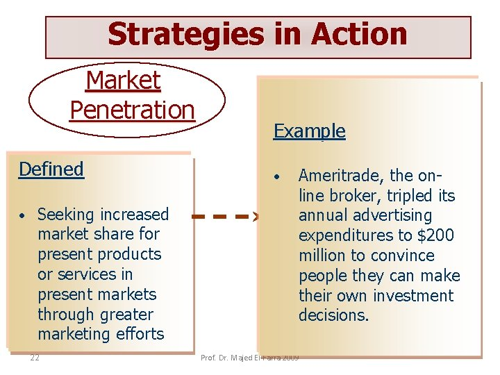 Strategies in Action Market Penetration Defined • Seeking increased market share for present products