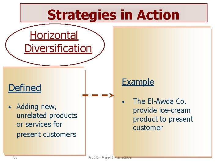Strategies in Action Horizontal Diversification Defined • Adding new, unrelated products or services for