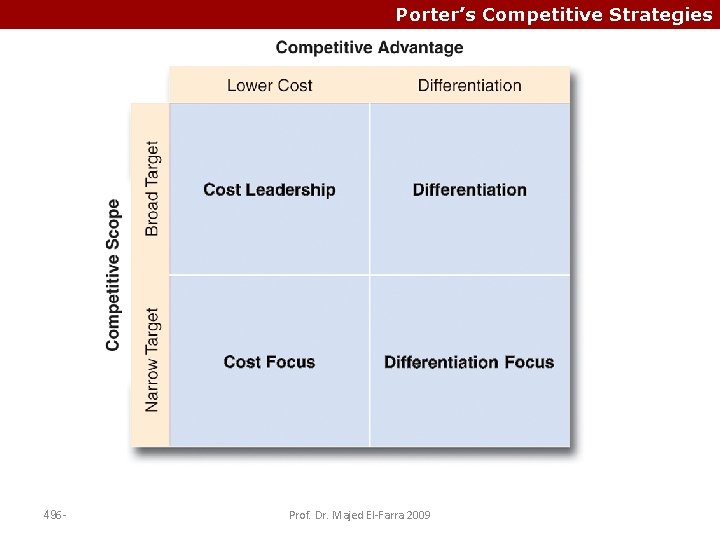 Porter's Competitive Strategies 496 - Prof. Dr. Majed El-Farra 2009