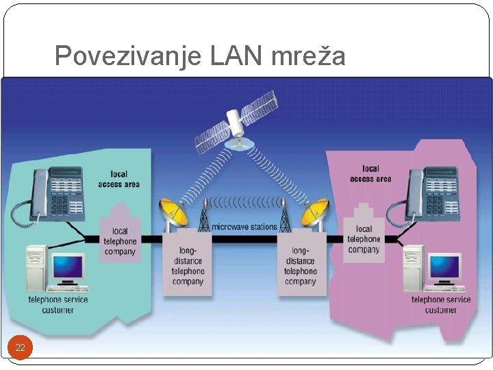 Povezivanje LAN mreža 22