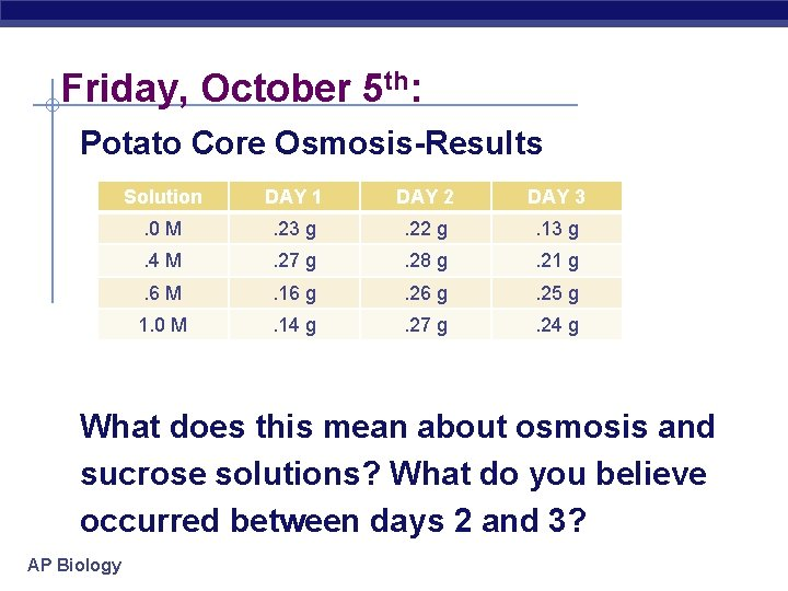 Friday, October 5 th: Potato Core Osmosis-Results Solution DAY 1 DAY 2 DAY 3