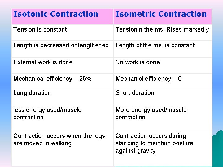 Isotonic Contraction Isometric Contraction Tension is constant Tension n the ms. Rises markedly Length