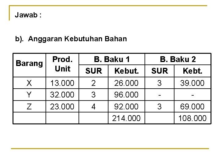 Jawab : b). Anggaran Kebutuhan Barang Prod. Unit X Y Z 13. 000 32.