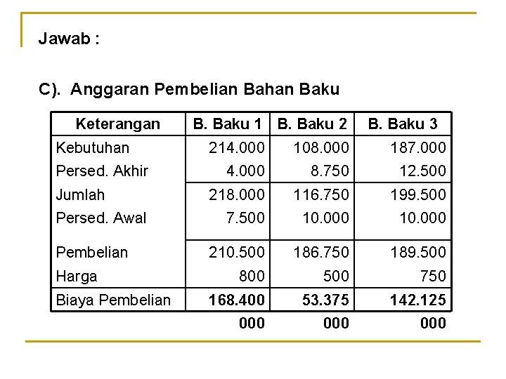 Jawab : C). Anggaran Pembelian Bahan Baku Keterangan Kebutuhan Persed. Akhir Jumlah Persed. Awal