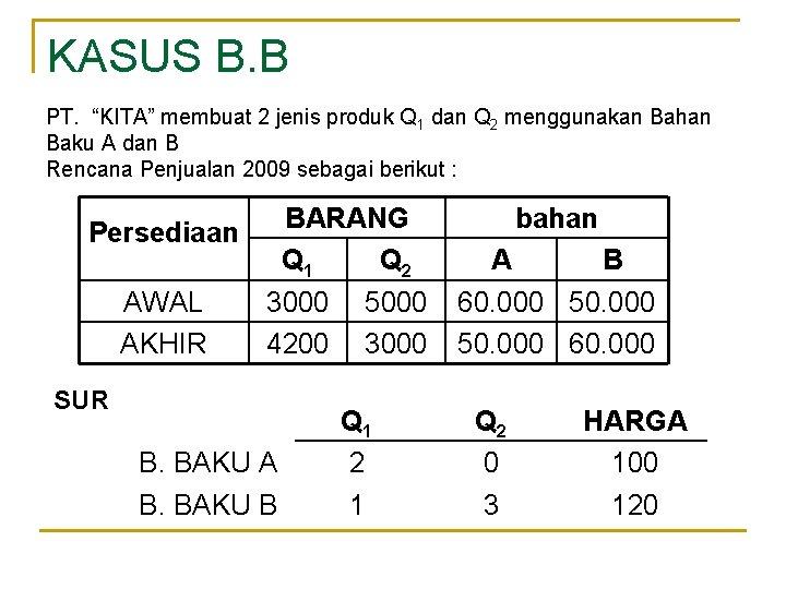 """KASUS B. B PT. """"KITA"""" membuat 2 jenis produk Q 1 dan Q 2"""