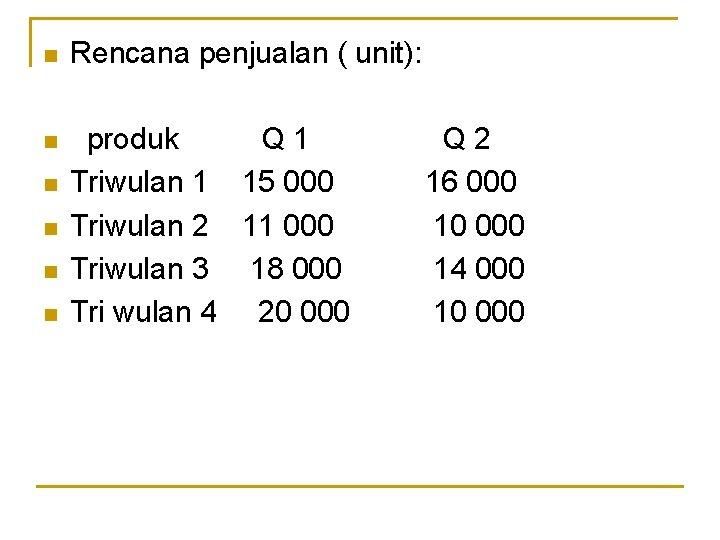n Rencana penjualan ( unit): n produk Q 1 Triwulan 1 15 000 Triwulan