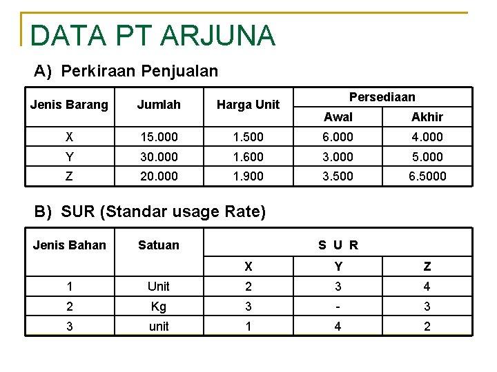 DATA PT ARJUNA A) Perkiraan Penjualan Jenis Barang Jumlah Harga Unit X 15. 000