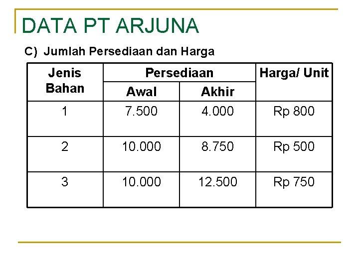 DATA PT ARJUNA C) Jumlah Persediaan dan Harga Jenis Bahan 1 Persediaan Awal Akhir