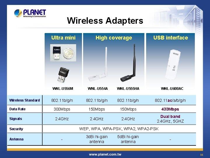 Wireless Adapters Ultra mini Wireless Standard Data Rate Signals USB interface WNL-U 556 M