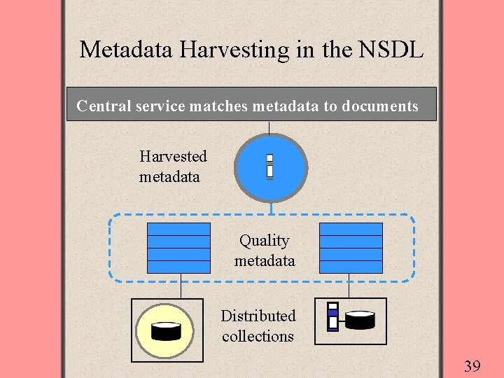 Metadata Harvesting in the NSDL Central service matches metadata to documents Harvested metadata Quality