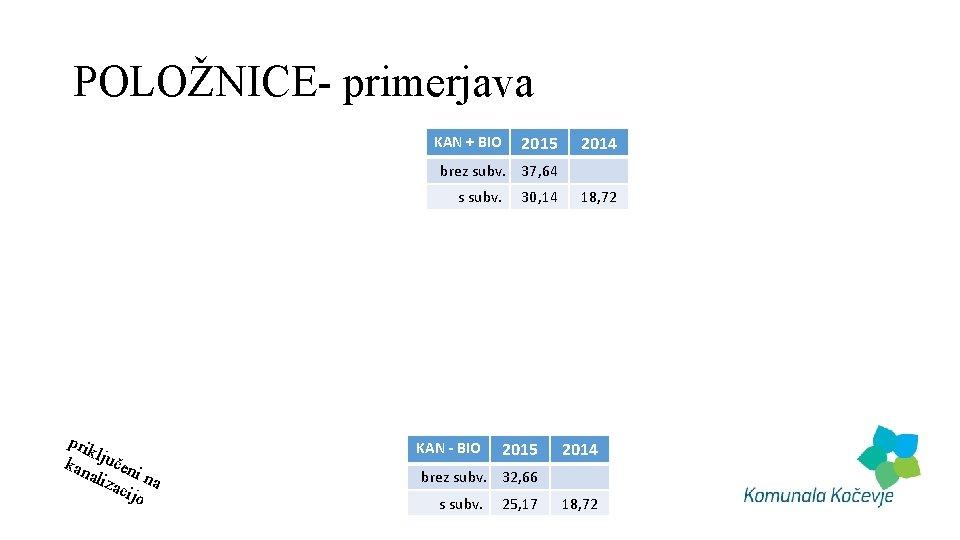 POLOŽNICE- primerjava KAN + BIO 2015 2014 brez subv. 37, 64 s subv. 30,