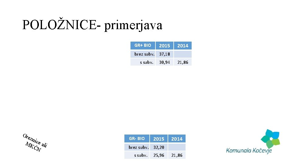 POLOŽNICE- primerjava GR+ BIO 2015 2014 brez subv. 37, 18 s subv. 30, 94