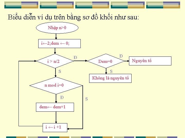 Biểu diễn ví dụ trên bằng sơ đồ khối như sau: Nhập n>0 i←