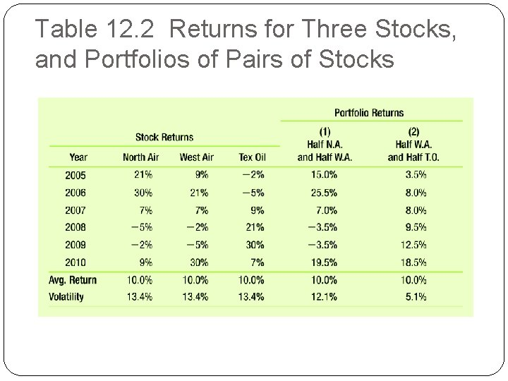 Table 12. 2 Returns for Three Stocks, and Portfolios of Pairs of Stocks