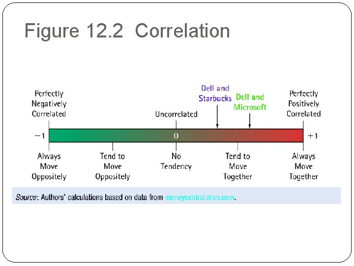 Figure 12. 2 Correlation