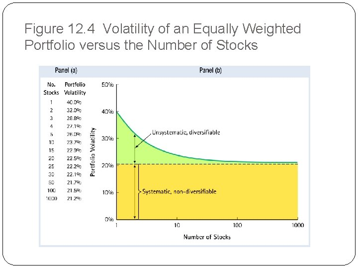 Figure 12. 4 Volatility of an Equally Weighted Portfolio versus the Number of Stocks