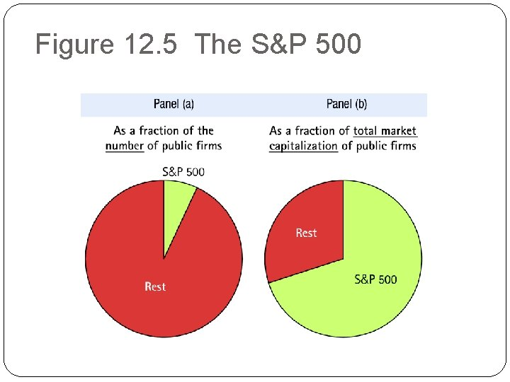 Figure 12. 5 The S&P 500