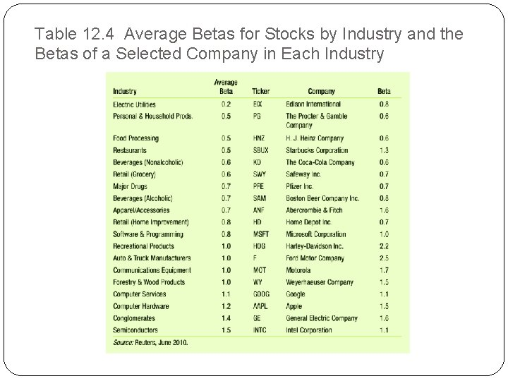 Table 12. 4 Average Betas for Stocks by Industry and the Betas of a