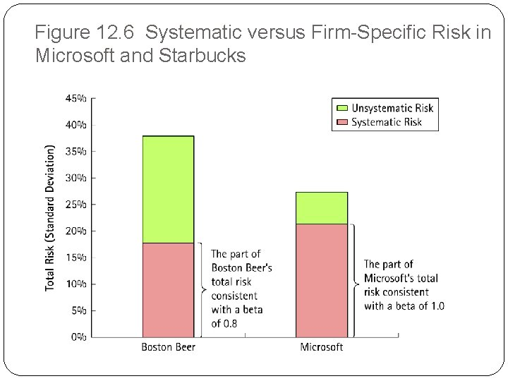 Figure 12. 6 Systematic versus Firm-Specific Risk in Microsoft and Starbucks